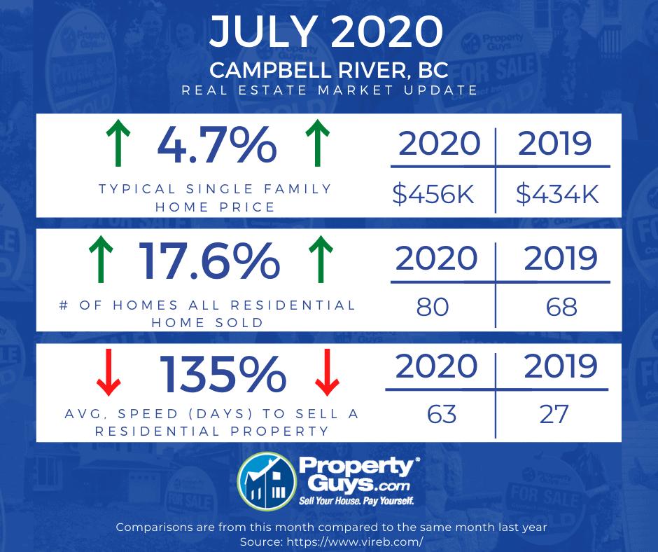 Campbell River Market Stats - Jul 2020