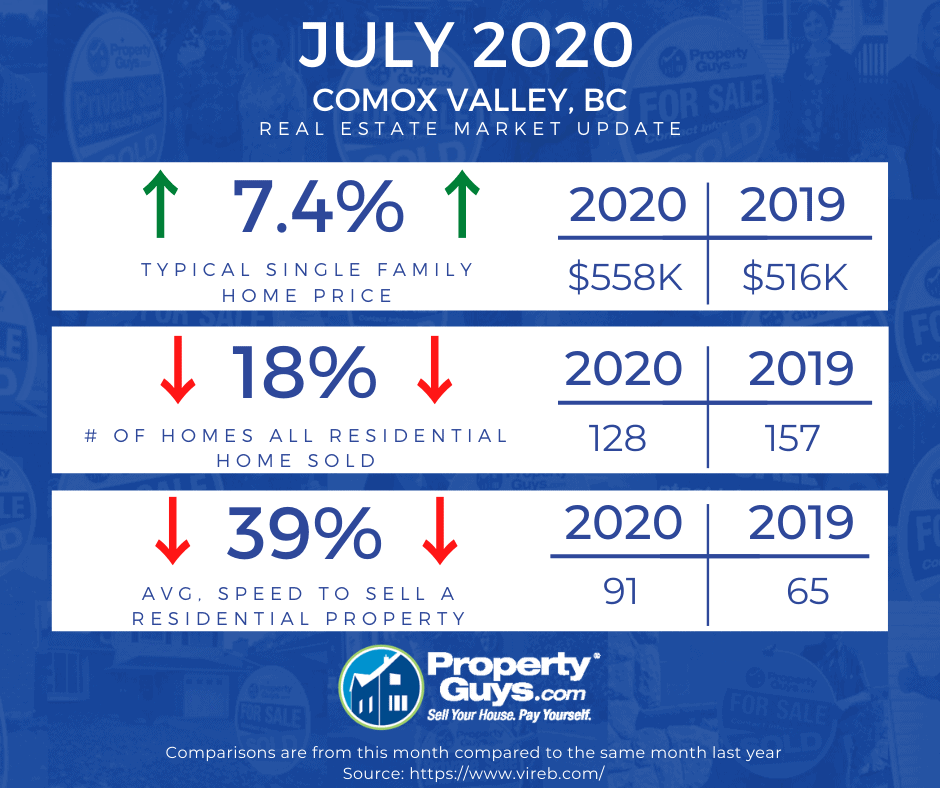 Comox Valley Stats July 2020