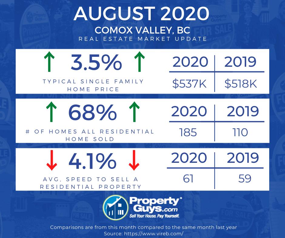 CV Market Aug 2020
