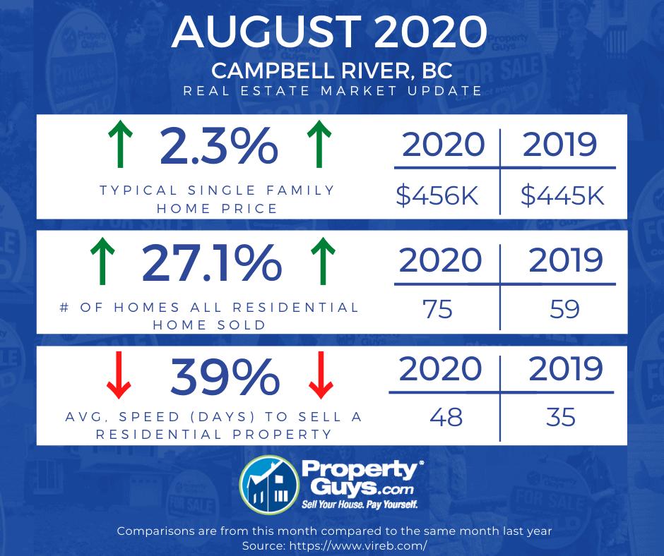 CR Market Update Aug 2020