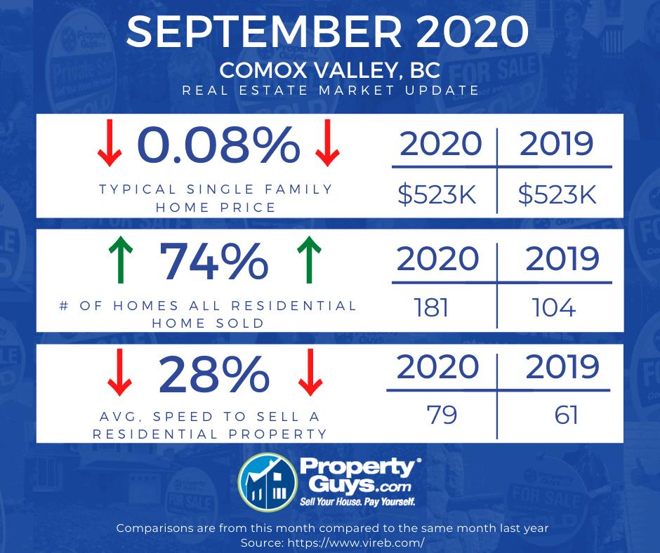 CV Market Update Sept 2020
