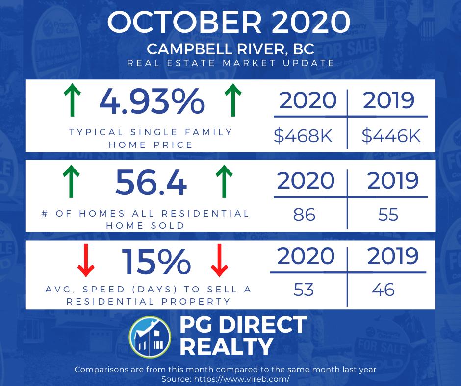 Campbell River Market Update - Oct 2020 - PGDR