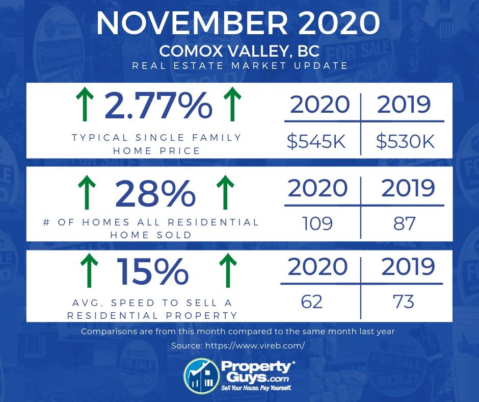 Comox Valley - Real Estate - Nov 2020