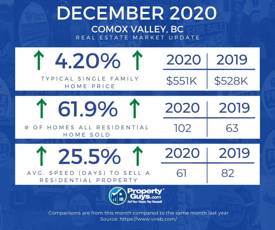 Comox Valley - Real Estate Market - Dec 2020