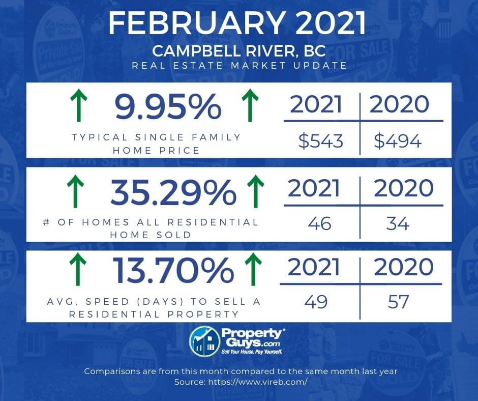 Campbell River Real Estate Market Update - February 2021