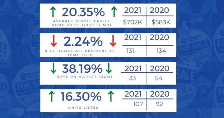 CV Monthly Real Estate Update - June 2021