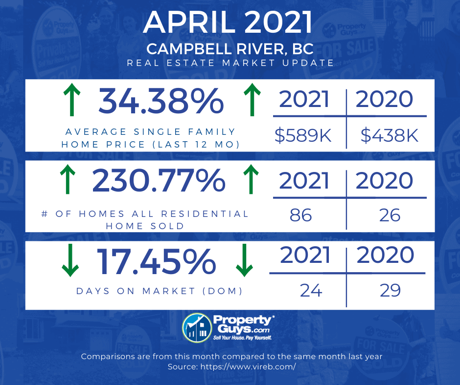 CR Monthly Real Estate Update - April 2021