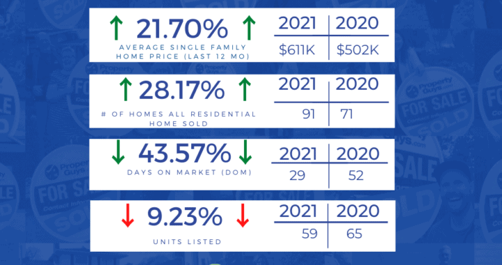 CR Monthly Real Estate Update - June 2021