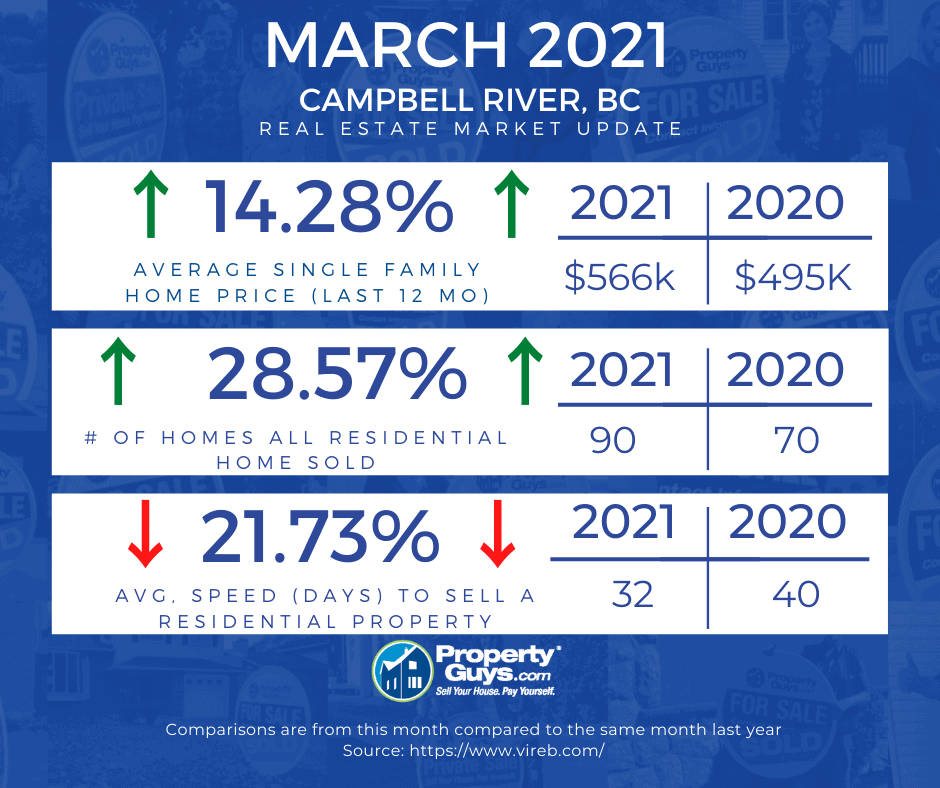 CR Monthly Real Estate Update - March 2021