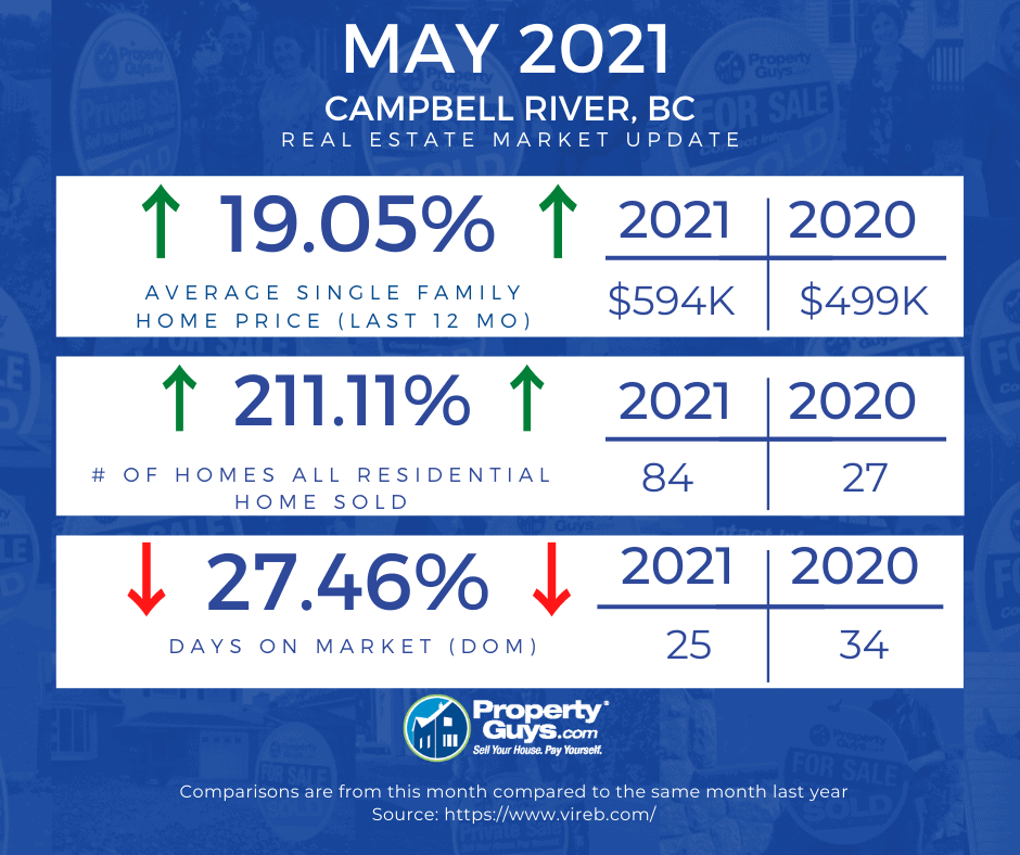 CR Monthly Real Estate Update - May 2021