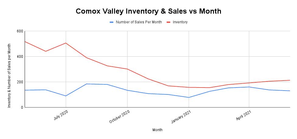 Comox Valley Inventory & Sales vs Month