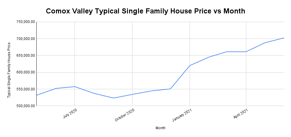 Comox Valley Typical Single Family House Price vs Month